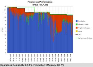 Choke Model - analyse Performance 2